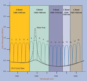 Kanały CWDM światłowody